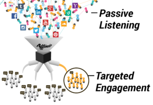 Passive_Listening_Targeted_Engagement_Affinio